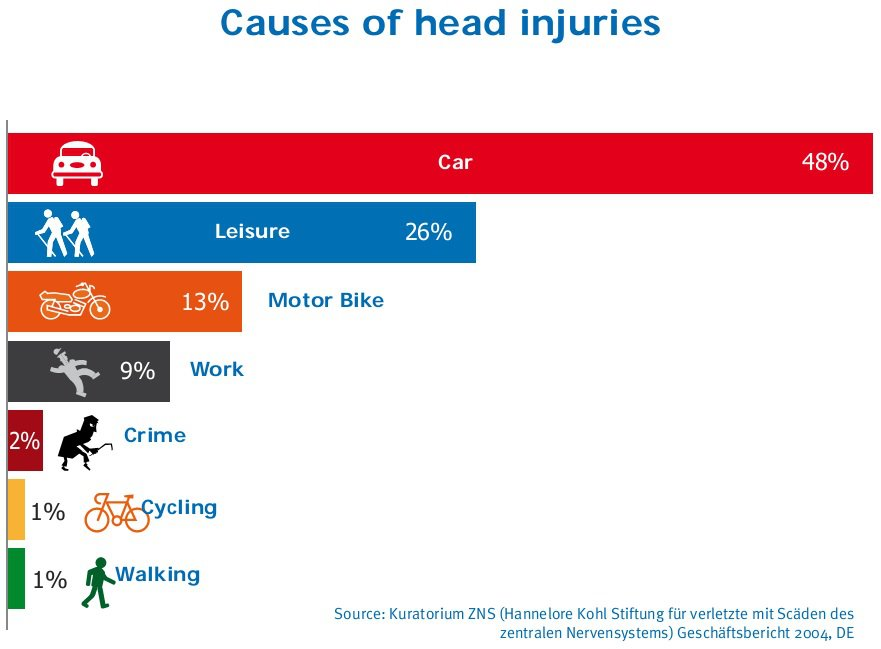 Head injury causes