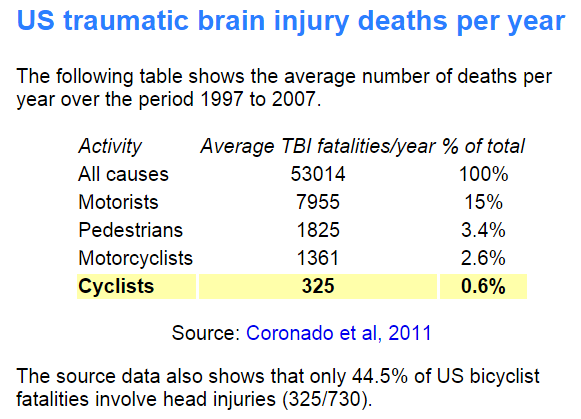 US-brain-injury-deaths